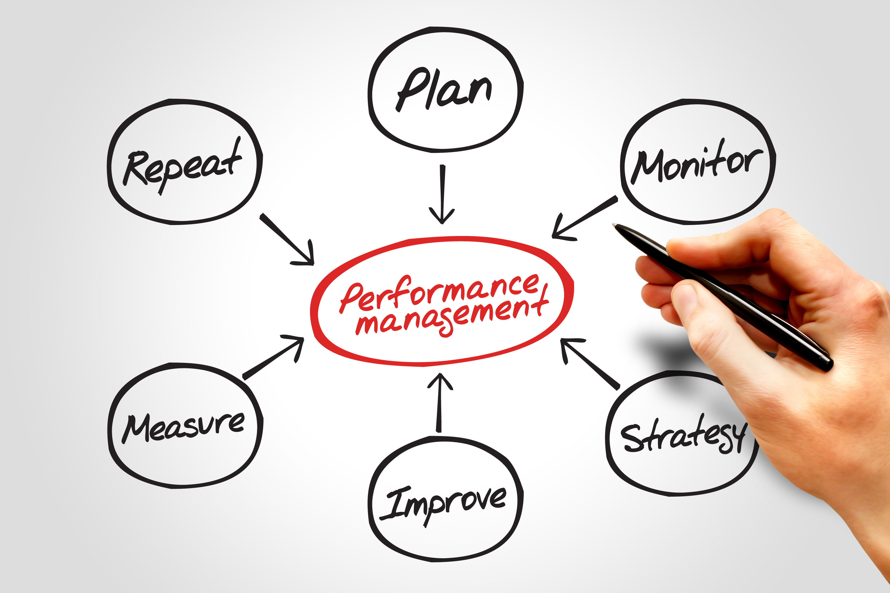 performance managemt Outcome the performance of all employees is fairly assessed to achieve the work-related requirements of the public sector body while paying proper regard to employee.